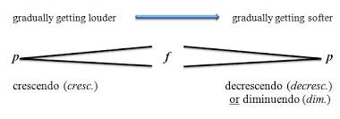 Elements Dynamics Crescendo And Diminuendo - Lessons - Tes Teach